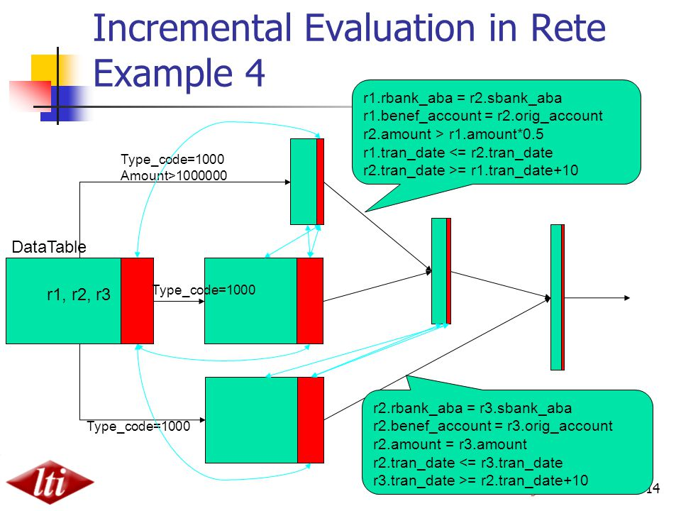 Chun Jin Carnegie Mellon 14 Incremental Evaluation in Rete Example 4 DataTable r1, r2, r3 Type_code=1000 Amount>1000000 Type_code=1000 r1.rbank_aba = r2.sbank_aba r1.benef_account = r2.orig_account r2.amount > r1.amount*0.5 r1.tran_date <= r2.tran_date r2.tran_date >= r1.tran_date+10 r2.rbank_aba = r3.sbank_aba r2.benef_account = r3.orig_account r2.amount = r3.amount r2.tran_date <= r3.tran_date r3.tran_date >= r2.tran_date+10