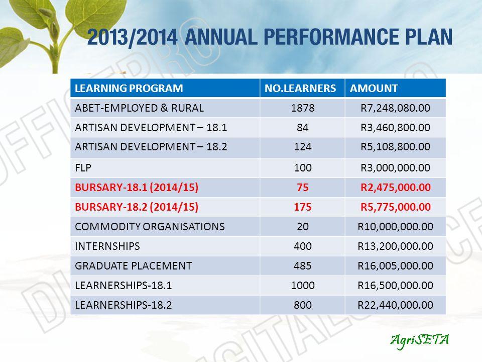 2013/2014 ANNUAL PERFORMANCE PLAN AgriSETA LEARNING PROGRAMNO.LEARNERSAMOUNT ABET-EMPLOYED & RURAL1878R7,248,080.00 ARTISAN DEVELOPMENT – 18.184R3,460