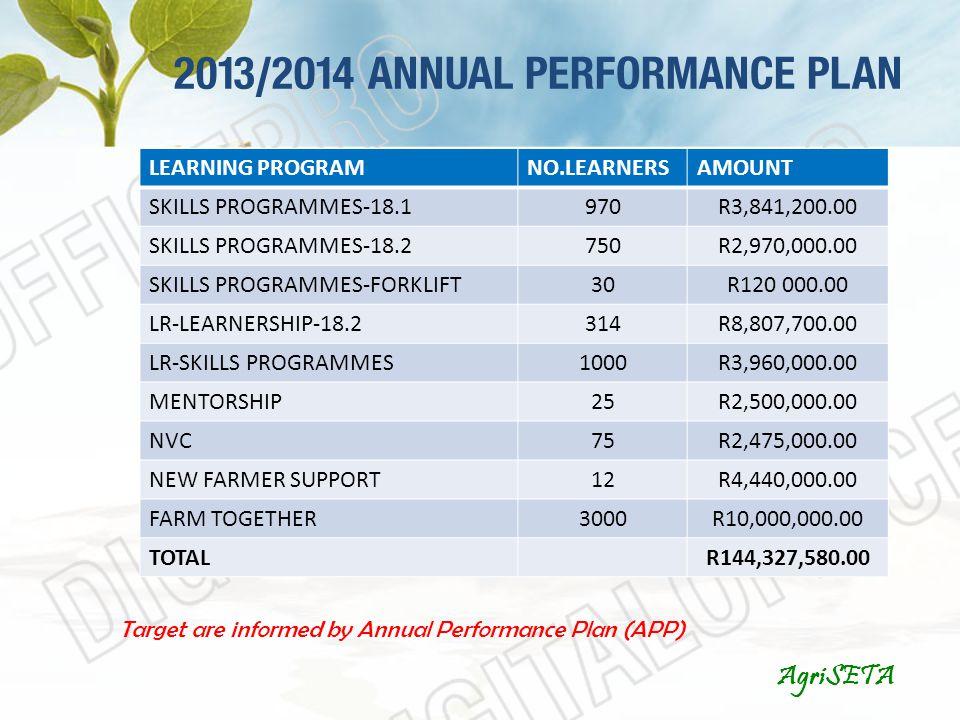 2013/2014 ANNUAL PERFORMANCE PLAN AgriSETA LEARNING PROGRAMNO.LEARNERSAMOUNT SKILLS PROGRAMMES-18.1970R3,841,200.00 SKILLS PROGRAMMES-18.2750R2,970,000.00 SKILLS PROGRAMMES-FORKLIFT30R120 000.00 LR-LEARNERSHIP-18.2314R8,807,700.00 LR-SKILLS PROGRAMMES1000R3,960,000.00 MENTORSHIP25R2,500,000.00 NVC75R2,475,000.00 NEW FARMER SUPPORT12R4,440,000.00 FARM TOGETHER3000R10,000,000.00 TOTALR144,327,580.00 Target are informed by Annual Performance Plan (APP)