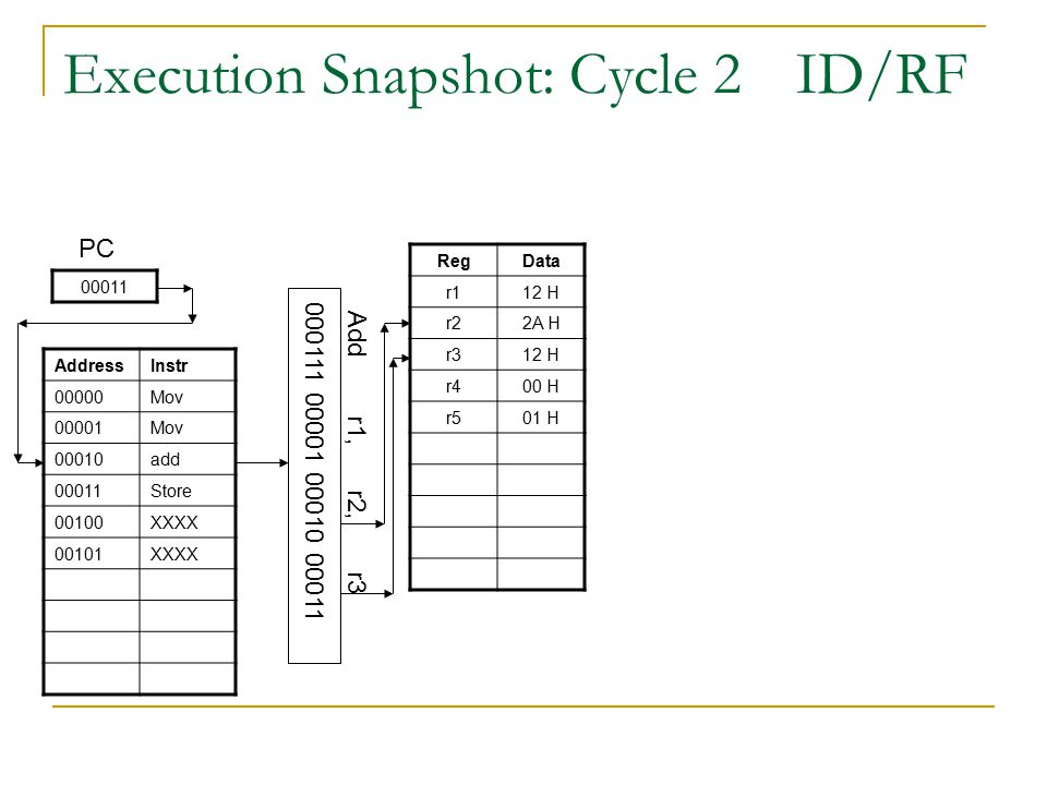 Execution Snapshot: Cycle 2ID/RF Add r1, r2, r3 00011 PC AddressInstr 00000Mov 00001Mov 00010add 00011Store 00100XXXX 00101XXXX 000111 00001 00010 00011 RegData r112 H r22A H r312 H r400 H r501 H