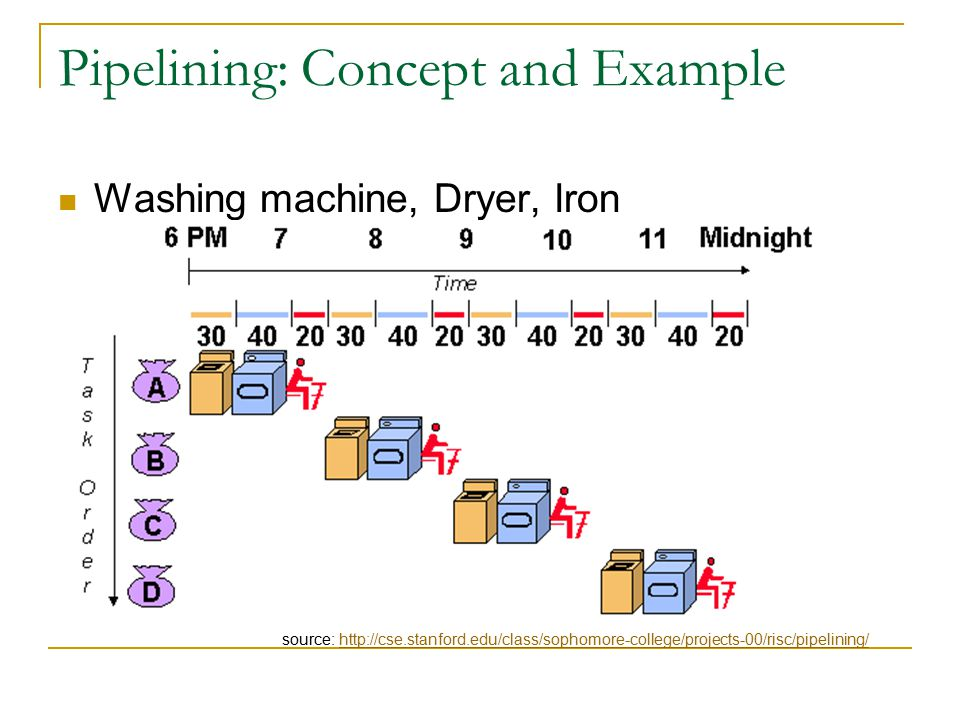 Pipelining: Concept and Example Washing machine, Dryer, Iron source: http://cse.stanford.edu/class/sophomore-college/projects-00/risc/pipelining/http://cse.stanford.edu/class/sophomore-college/projects-00/risc/pipelining/