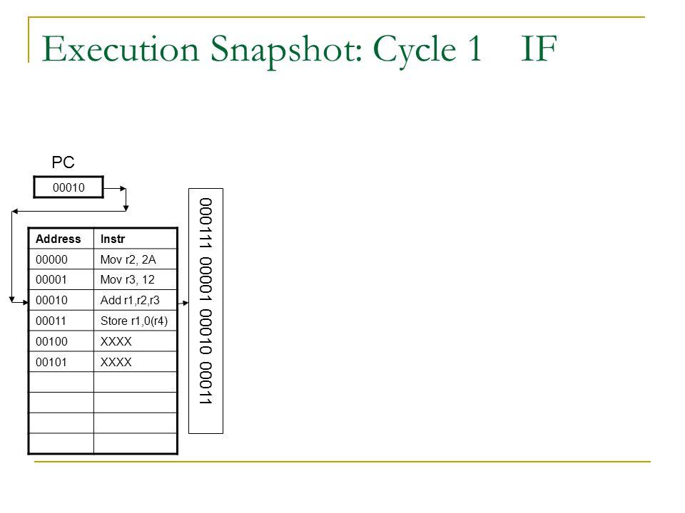 Execution Snapshot: Cycle 2ID/RF Add r1, r2, r3 00011 PC AddressInstr 00000Mov 00001Mov 00010add 00011Store 00100XXXX 00101XXXX 000111 00001 00010 00011 RegData r112 H r22A H r312 H r400 H r501 H