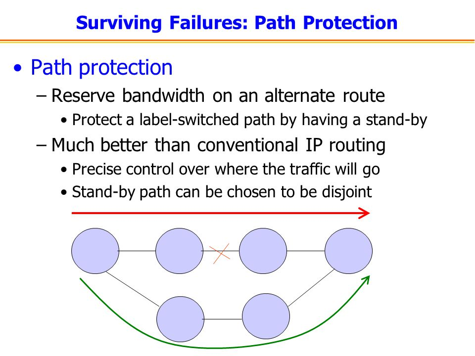 Surviving Failures: Path Protection Path protection –Reserve bandwidth on an alternate route Protect a label-switched path by having a stand-by –Much better than conventional IP routing Precise control over where the traffic will go Stand-by path can be chosen to be disjoint