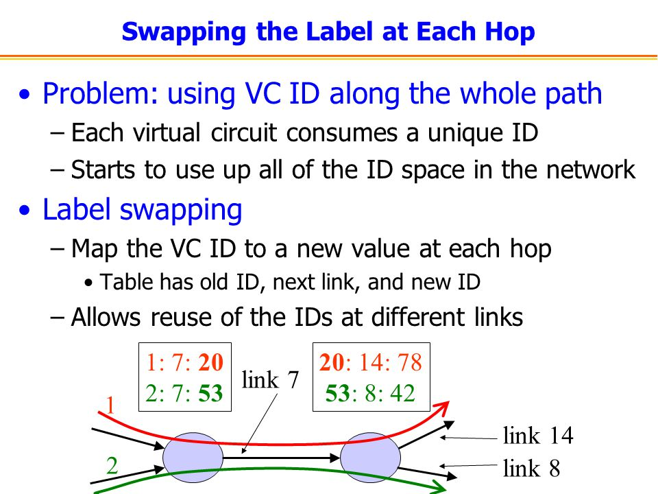 Swapping the Label at Each Hop Problem: using VC ID along the whole path –Each virtual circuit consumes a unique ID –Starts to use up all of the ID space in the network Label swapping –Map the VC ID to a new value at each hop Table has old ID, next link, and new ID –Allows reuse of the IDs at different links 1 2 1: 7: 20 2: 7: 53 link 7 20: 14: 78 53: 8: 42 link 14 link 8