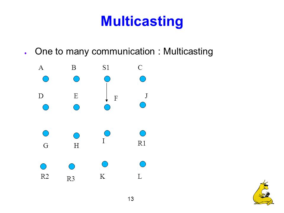 13 Multicasting ● One to many communication : Multicasting S1 R1 R2 R3 CBA F E I H D G J LK