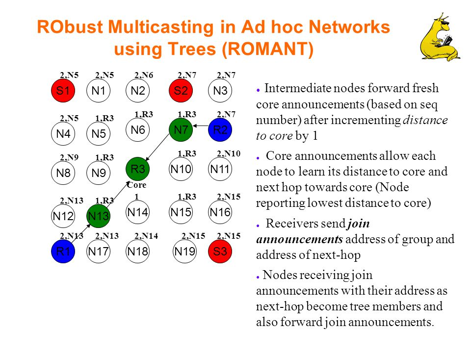 RObust Multicasting in Ad hoc Networks using Trees (ROMANT) S1 R2 N1S2N2N3 N7 N5 N6 N4 N10R3 N9 N12 R1 N8 N16N15N14 N17 N13 N11 S3N19N18 ● Intermediate nodes forward fresh core announcements (based on seq number) after incrementing distance to core by 1 ● Core announcements allow each node to learn its distance to core and next hop towards core (Node reporting lowest distance to core) ● Receivers send join announcements address of group and address of next-hop ● Nodes receiving join announcements with their address as next-hop become tree members and also forward join announcements.