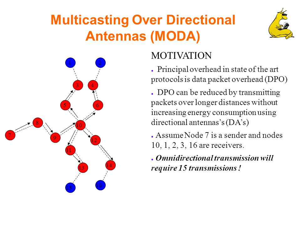 Multicasting Over Directional Antennas (MODA) MOTIVATION ● Principal overhead in state of the art protocols is data packet overhead (DPO) ● DPO can be reduced by transmitting packets over longer distances without increasing energy consumption using directional antennas's (DA's) ● Assume Node 7 is a sender and nodes 10, 1, 2, 3, 16 are receivers.
