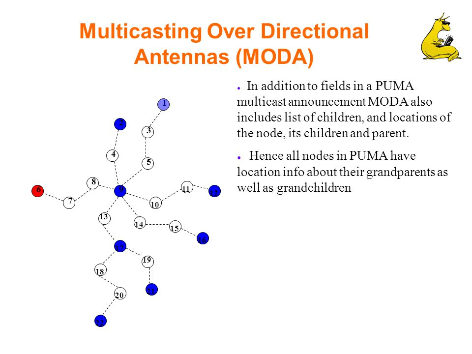 Multicasting Over Directional Antennas (MODA) ● In addition to fields in a PUMA multicast announcement MODA also includes list of children, and locations of the node, its children and parent.