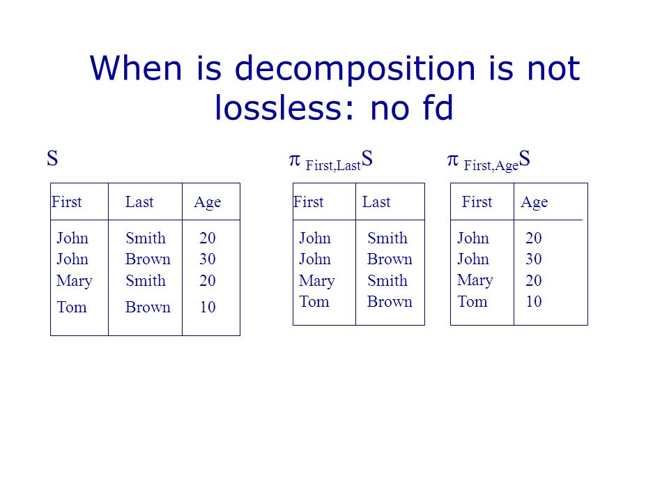 When is decomposition is not lossless: no fd FirstAge JohnSmith20  First,Last S ⋈  First,Last S FirstLast JohnSmith  First,Last S FirstAge John20 Mary 30 Tom 20  First,Age S John 10 Last JohnBrown30 MarySmith20 TomBrown10 JohnBrown MarySmith TomBrown JohnSmith30 JohnBrown20