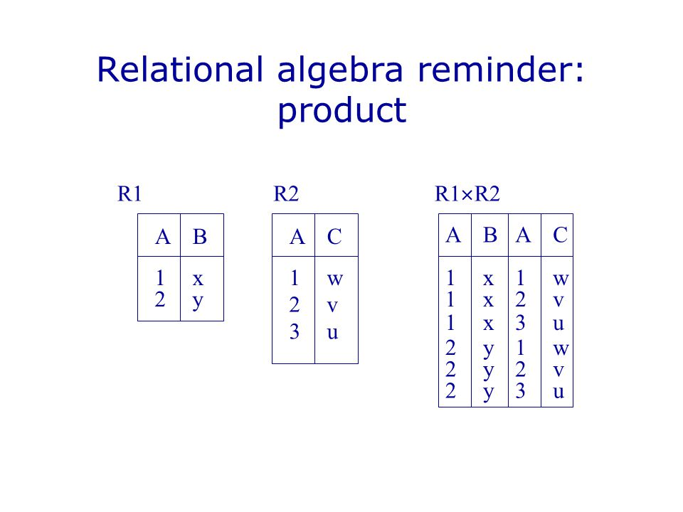 While I am on the subject… SELECT A,B FROM R1, R2, R3 WHERE (some property  holds) translates into relational algebra  A,B   (R1R2R3)