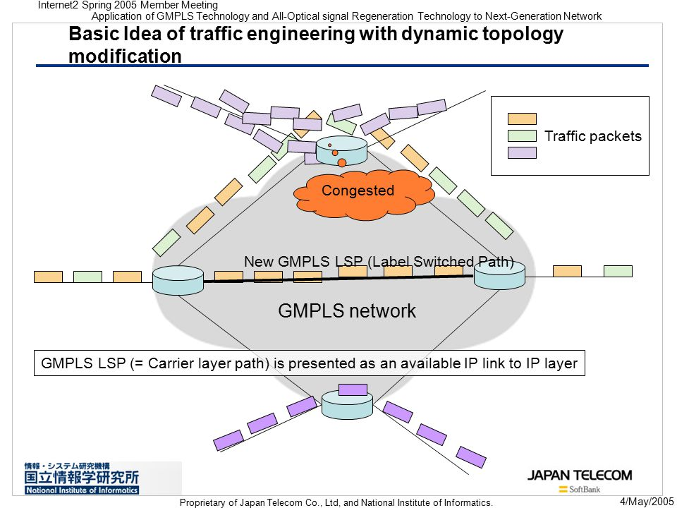 Internet2 Spring 2005 Member Meeting Application of GMPLS Technology and All-Optical signal Regeneration Technology to Next-Generation Network Proprietary of Japan Telecom Co., Ltd, and National Institute of Informatics.