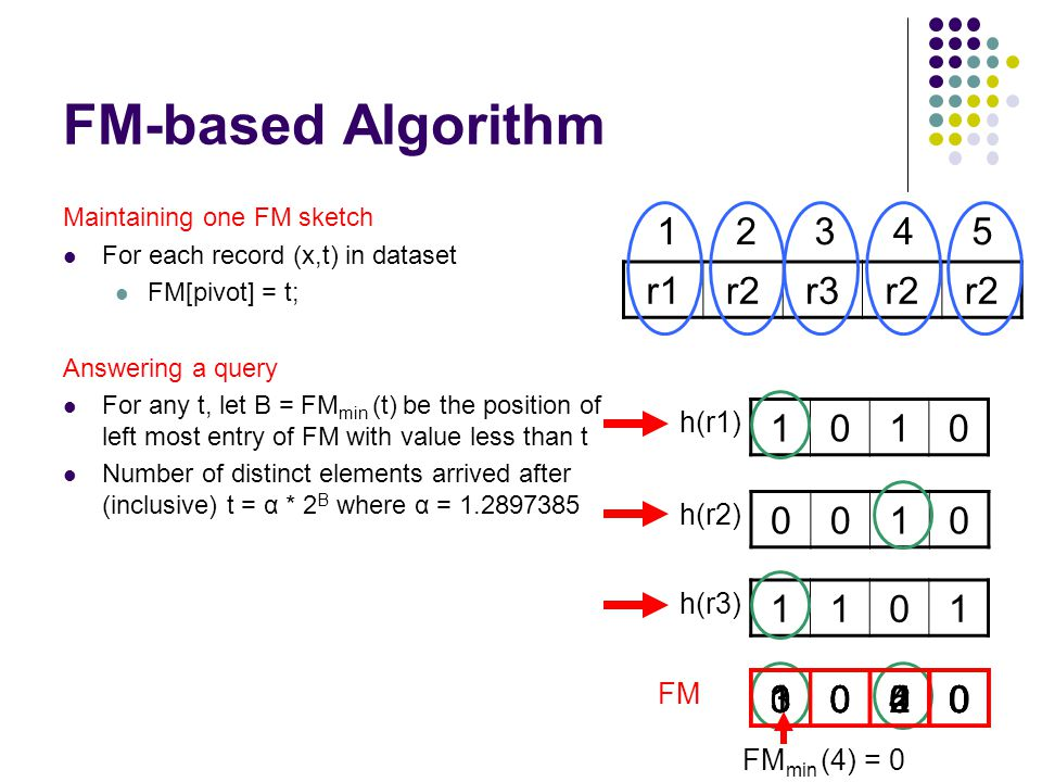 FM-based Algorithm 1010 12345 Maintaining one FM sketch For each record (x,t) in dataset FM[pivot] = t; Answering a query For any t, let B = FM min (t) be the position of left most entry of FM with value less than t Number of distinct elements arrived after (inclusive) t = α * 2 B where α = 1.2897385 FM r1r2r3r2 h(r1) 0010 h(r2) 1101 h(r3) 00001000 FM min (4) = 0 1020304030503020