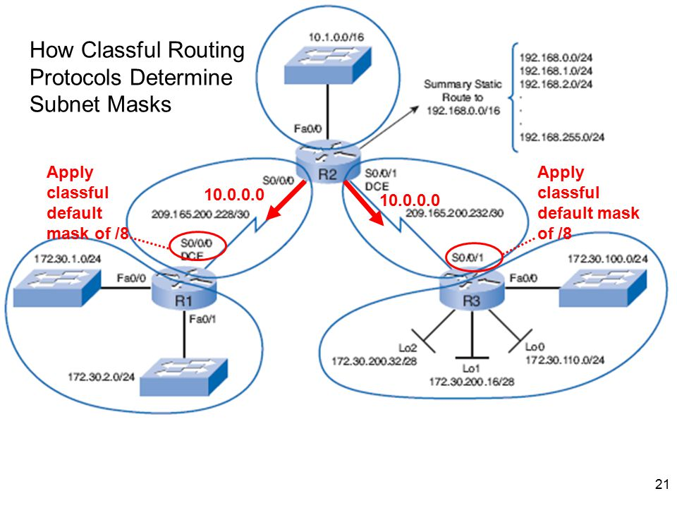 21 How Classful Routing Protocols Determine Subnet Masks 10.0.0.0 Apply classful default mask of /8 10.0.0.0