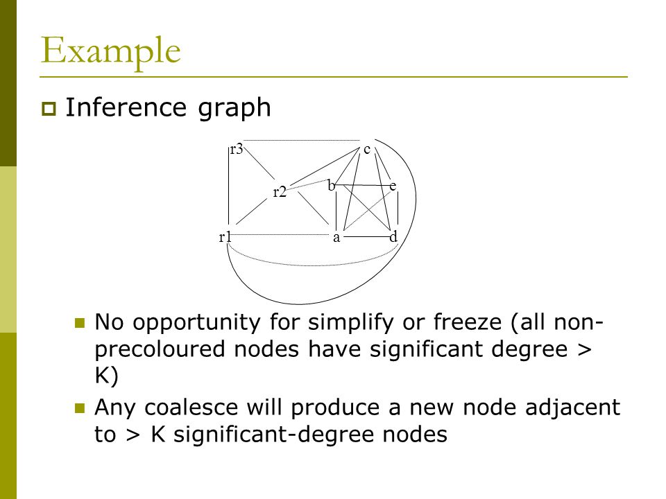 Example  Inference graph No opportunity for simplify or freeze (all non- precoloured nodes have significant degree > K) Any coalesce will produce a n