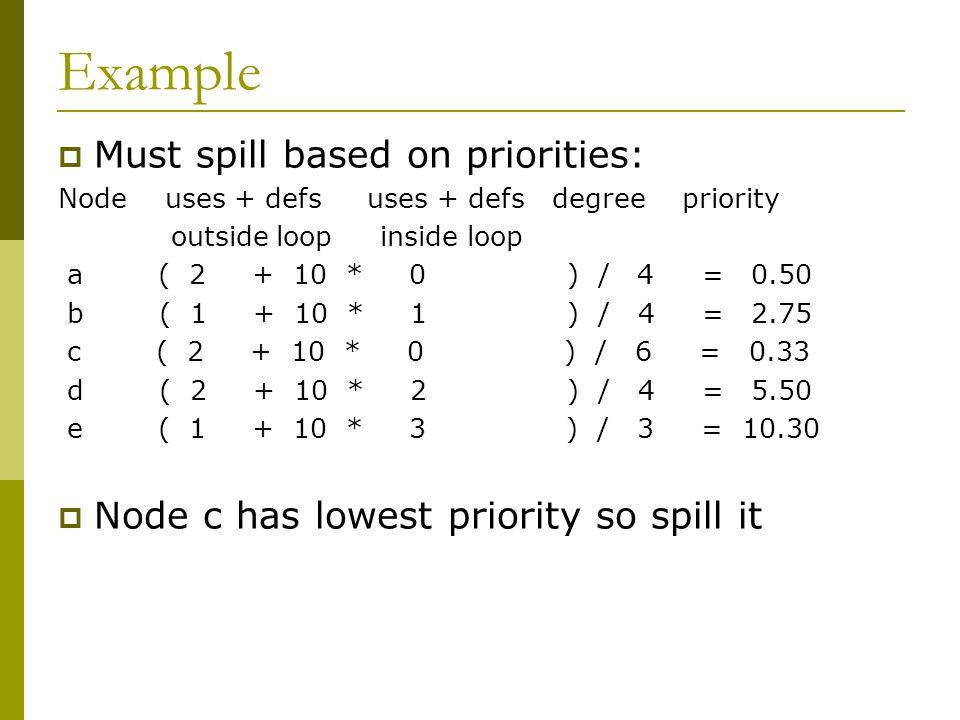 Example  Must spill based on priorities: Node uses + defs uses + defs degree priority outside loop inside loop a ( 2 + 10 * 0 ) / 4 = 0.50 b ( 1 + 10