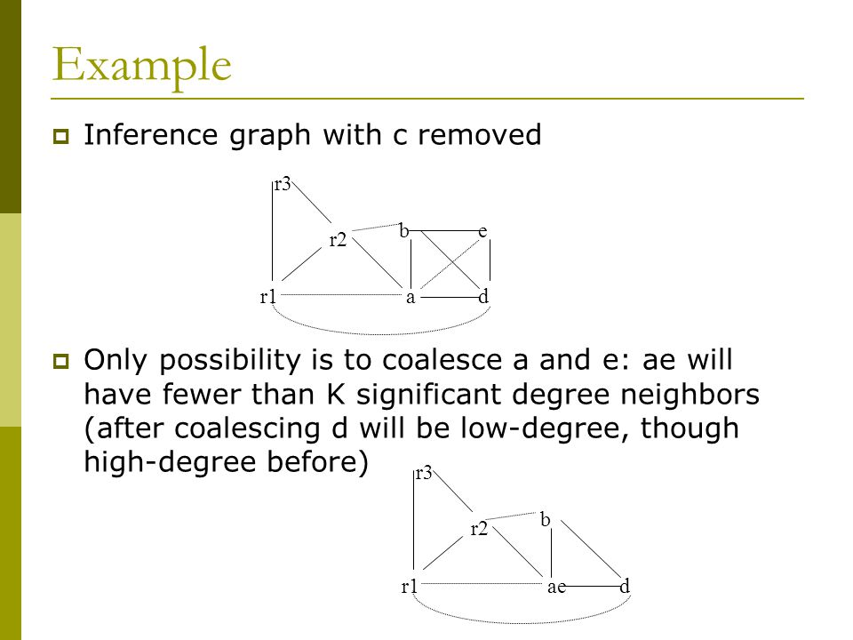 Example  Inference graph with c removed  Only possibility is to coalesce a and e: ae will have fewer than K significant degree neighbors (after coalescing d will be low-degree, though high-degree before) r3 r2 r1ae b d r3 r2 r1a b d e