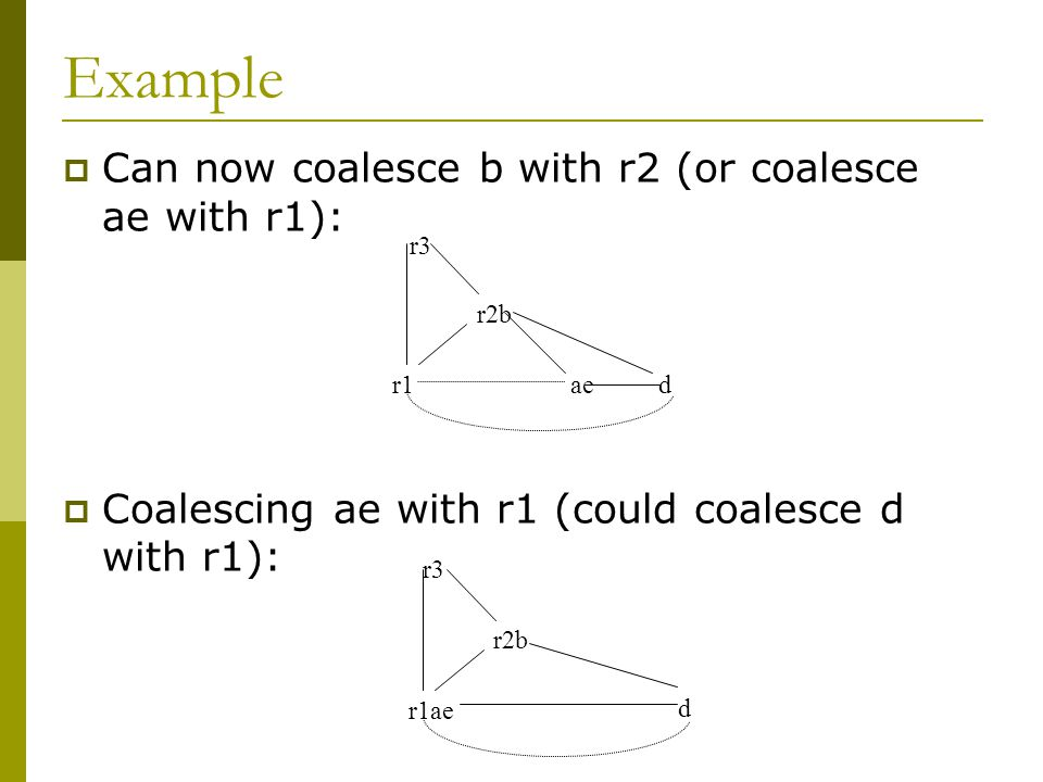 Example  Can now coalesce b with r2 (or coalesce ae with r1):  Coalescing ae with r1 (could coalesce d with r1): r3 d r2b r1ae d r2b r1ae r3