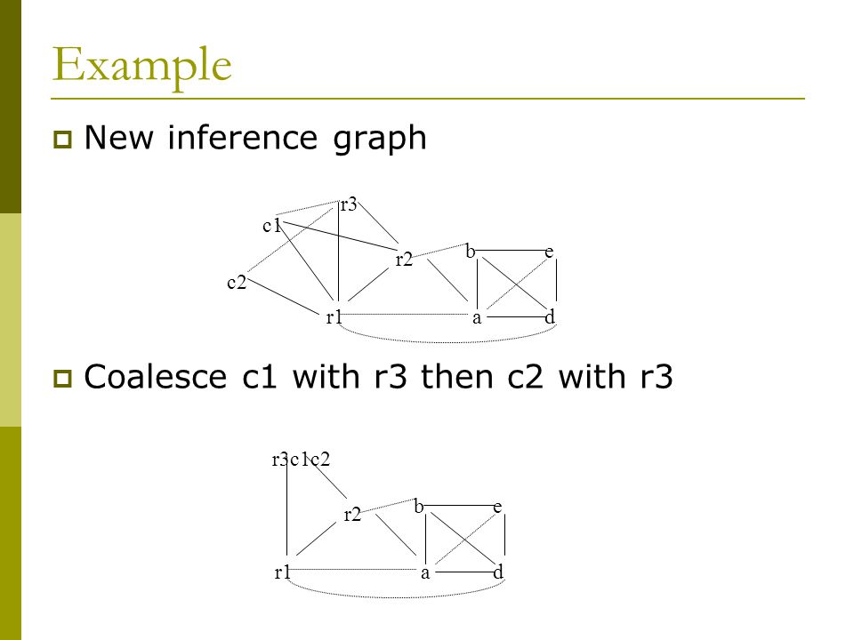 Example  New inference graph  Coalesce c1 with r3 then c2 with r3 r3 r2 r1a b d e c1 c2 d e r3c1c2 r2 r1a b