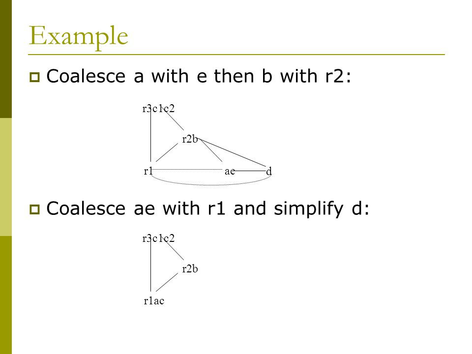 Example  Coalesce a with e then b with r2:  Coalesce ae with r1 and simplify d: r3c1c2 r2b r1ae d r3c1c2 r2b r1ac
