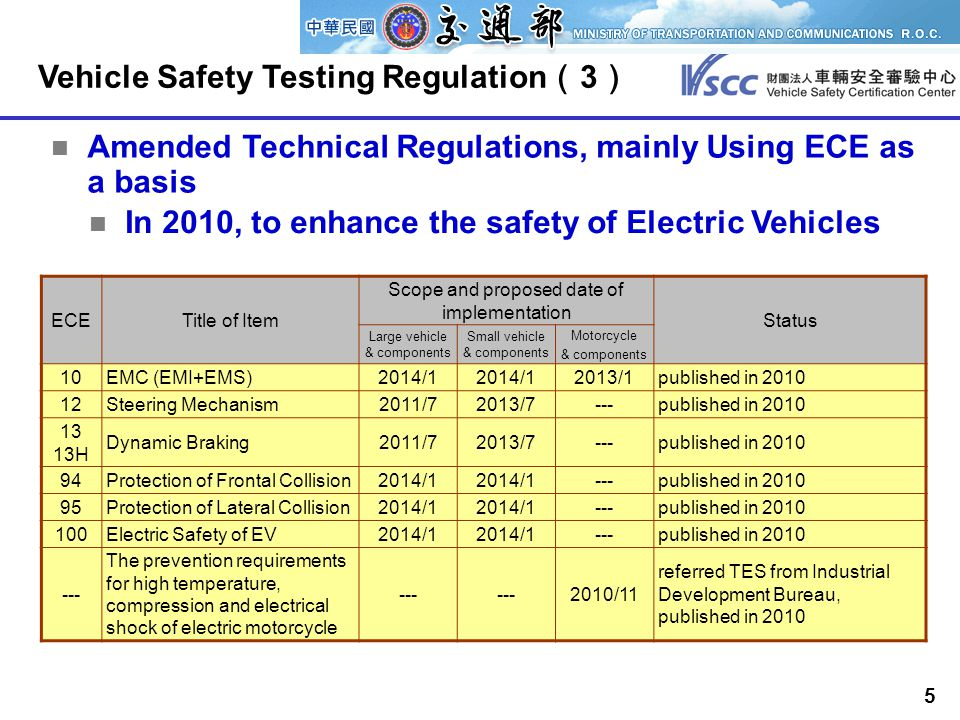 5 ECETitle of Item Scope and proposed date of implementation Status Large vehicle & components Small vehicle & components Motorcycle & components 10EMC (EMI+EMS)2014/1 2013/1published in 2010 12Steering Mechanism2011/72013/7---published in 2010 13 13H Dynamic Braking2011/72013/7---published in 2010 94Protection of Frontal Collision2014/1 ---published in 2010 95Protection of Lateral Collision2014/1 ---published in 2010 100Electric Safety of EV2014/1 ---published in 2010 --- The prevention requirements for high temperature, compression and electrical shock of electric motorcycle --- 2010/11 referred TES from Industrial Development Bureau, published in 2010 In 2010, to enhance the safety of Electric Vehicles Vehicle Safety Testing Regulation ( 3 ) Amended Technical Regulations, mainly Using ECE as a basis