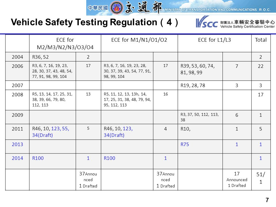 7 Vehicle Safety Testing Regulation ( 4 ) ECE for M2/M3/N2/N3/O3/O4 ECE for M1/N1/O1/O2ECE for L1/L3Total 2004R36, 5222 2006 R3, 6, 7, 16, 19, 23, 28, 30, 37, 43, 48, 54, 77, 91, 98, 99, 104 17R3, 6, 7, 16, 19, 23, 28, 30, 37, 39, 43, 54, 77, 91, 98, 99, 104 17 R39, 53, 60, 74, 81, 98, 99 722 2007R19, 28, 7833 2008 R5, 13, 14, 17, 25, 31, 38, 39, 66, 79, 80, 112, 113 13R5, 11, 12, 13, 13h, 14, 17, 25, 31, 38, 48, 79, 94, 95, 112, 113 16 17 2009 R3, 37, 50, 112, 113, 38 61 2011R46, 10, 123, 55, 34(Draft) 5 R46, 10, 123, 34(Draft) 4R10,15 2013R7511 2014R1001 11 37 Annou nced 1 Drafted 37 Annou nced 1 Drafted 17 Announced 1 Drafted 51/ 1