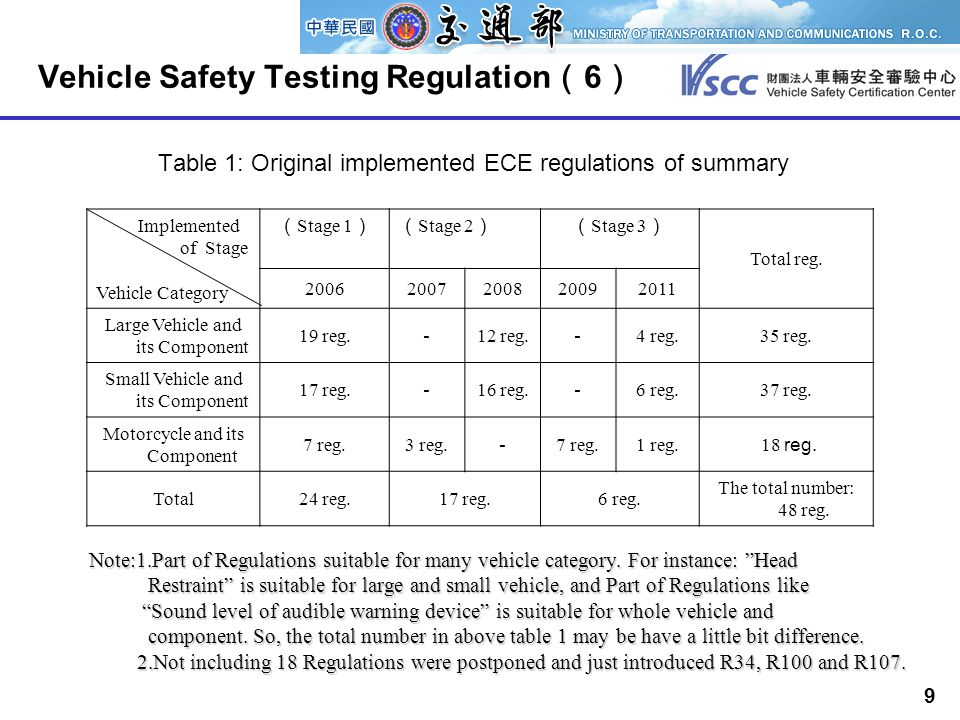 9 Vehicle Safety Testing Regulation ( 6 ) Table 1: Original implemented ECE regulations of summary Implemented of Stage Vehicle Category ( Stage 1 )( Stage 2 )( Stage 3 ) Total reg.