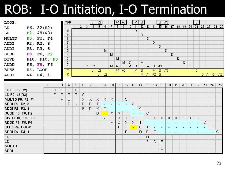 20 ROB: I-O Initiation, I-O Termination LOOP: LDF6, 32(R2) LDF2, 48(R3) MULTDF0, F2, F4 ADDIR2, R2, 8 ADDIR3, R3, 8 SUBDF8, F6, F2 DIVDF10, F10, F0 ADDDF6, F8, F6 BLEZR4, LOOP ADDIR4, R4, 1 LOOP: LDF6, 32(R2) LDF2, 48(R3) MULTDF0, F2, F4 ADDIR2, R2, 8 ADDIR3, R3, 8 SUBDF8, F6, F2 DIVDF10, F10, F0 ADDDF6, F8, F6 BLEZR4, LOOP ADDIR4, R4, 1