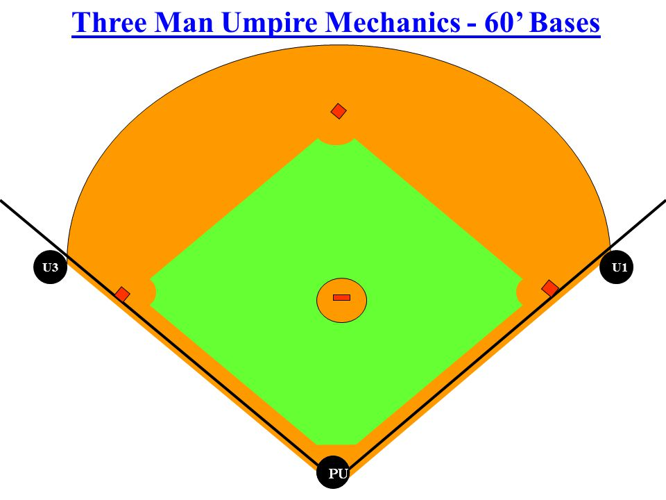 PU Three Man Umpire Mechanics - 60' Bases U1 U3