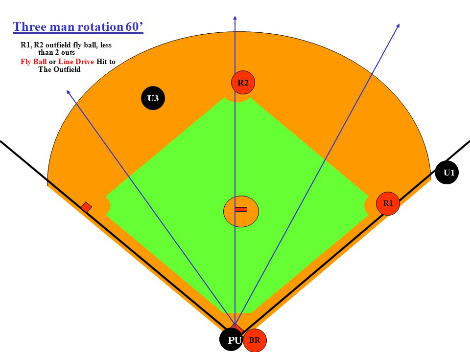 PU Three man rotation 60' R1, R2 outfield fly ball, less than 2 outs Fly Ball or Line Drive Hit to The Outfield BR R1 U3 R2 U1