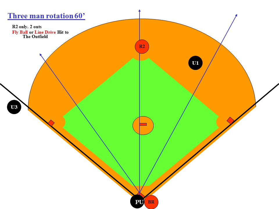 PU Three man rotation 60' R2 only. 2 outs Fly Ball or Line Drive Hit to The Outfield BR R2 U3 U1