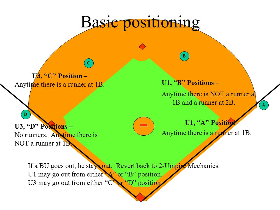 PU Basic positioning U1, B Positions – Anytime there is NOT a runner at 1B and a runner at 2B.