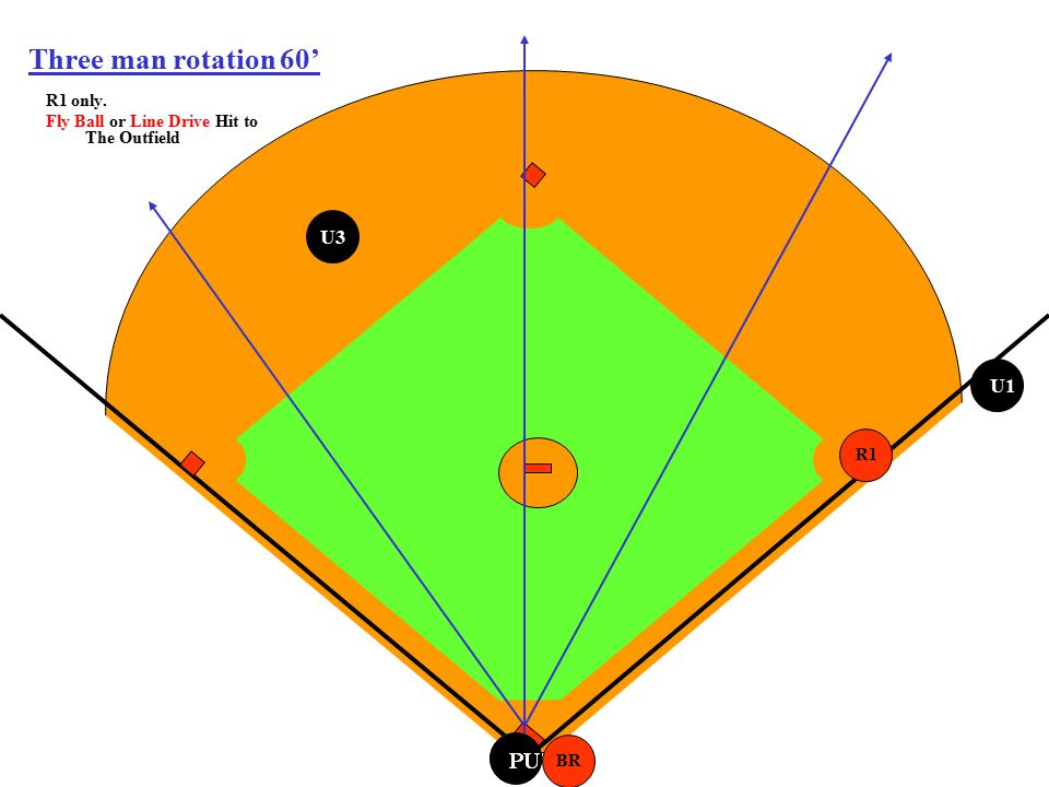 PU Three man rotation 60' R1 only. Fly Ball or Line Drive Hit to The Outfield BR R1 U3 U1