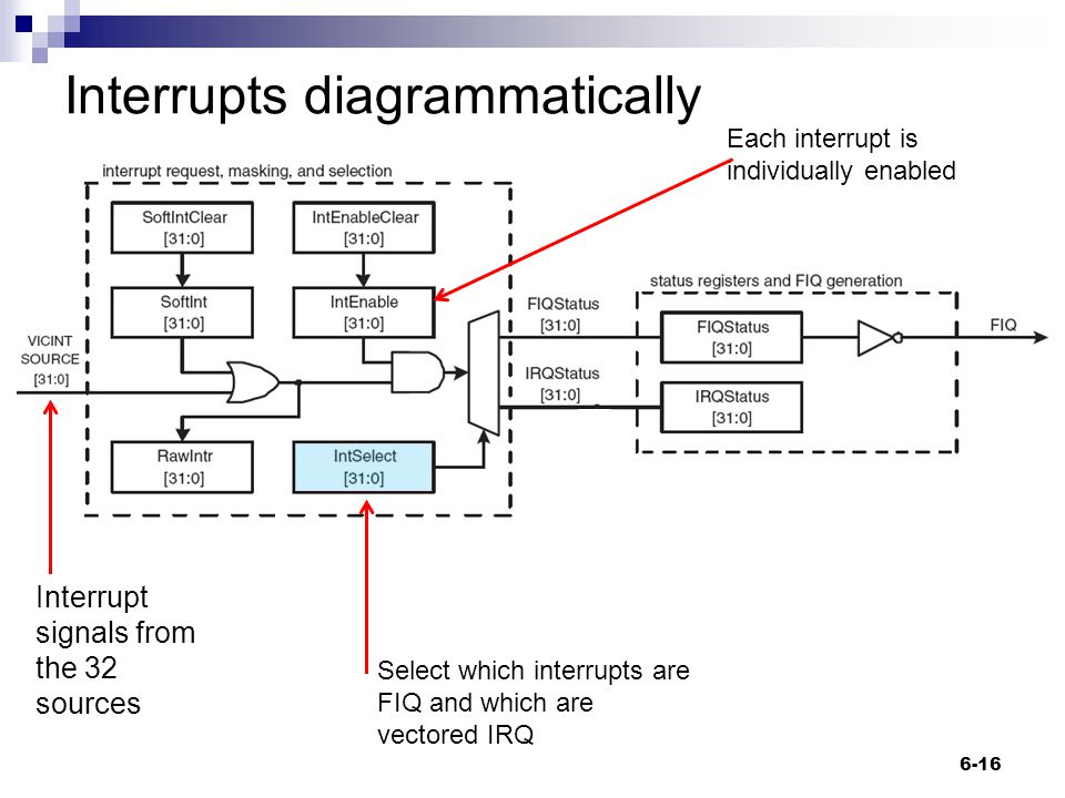 Interrupts diagrammatically 6-16 Read by IRQ handler and put into Program Counter (PC) Interrupt signals from the 32 sources Each interrupt is individually enabled Select which interrupts are FIQ and which are vectored IRQ
