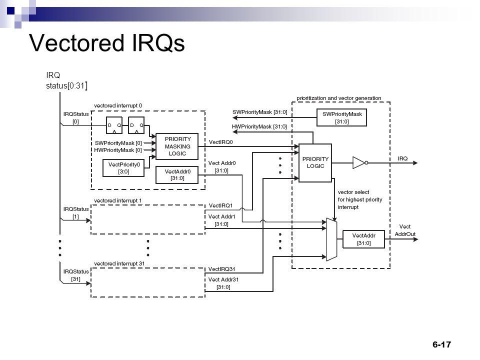 Vectored IRQs 6-17 IRQ status[0:31 ]