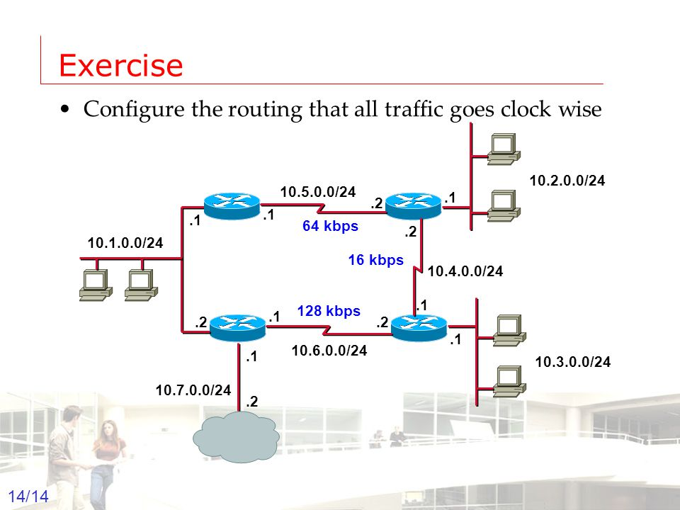 2003-2004 - Information management 14 Groep T Leuven – Information department 14/14 Exercise Configure the routing that all traffic goes clock wise 10