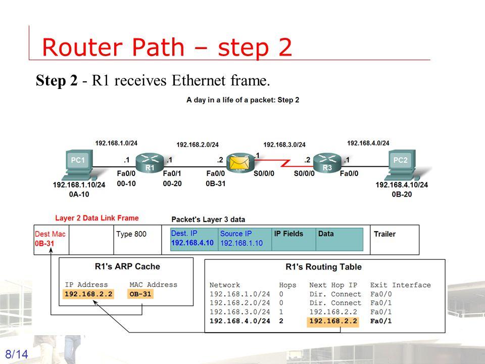 2003-2004 - Information management 8 Groep T Leuven – Information department 8/14 Router Path – step 2 Step 2 - R1 receives Ethernet frame.