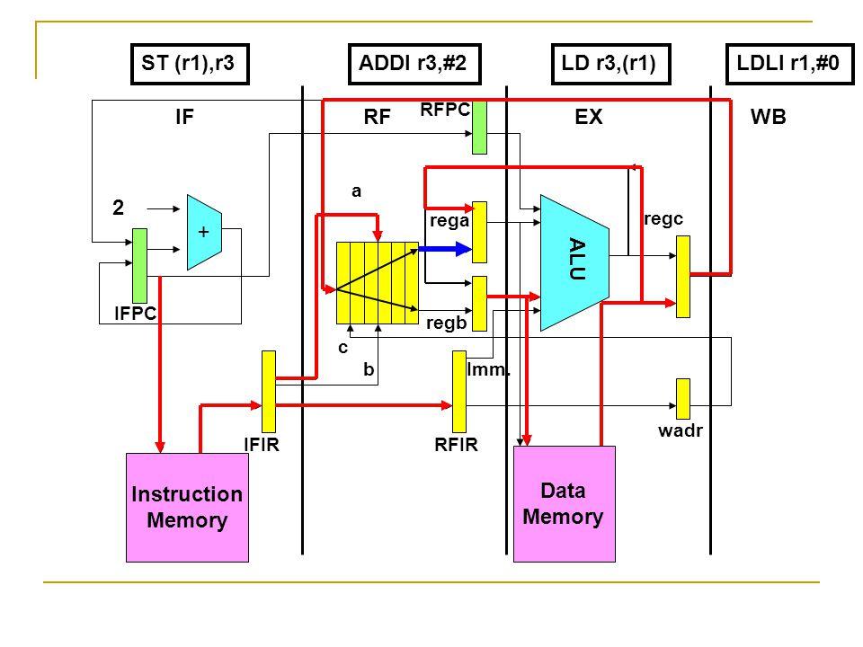 Instruction Memory + Data Memory ALU 2 IFRF EX WB IFPC RFPC IFIRRFIR wadr rega regb regc a b c Imm.