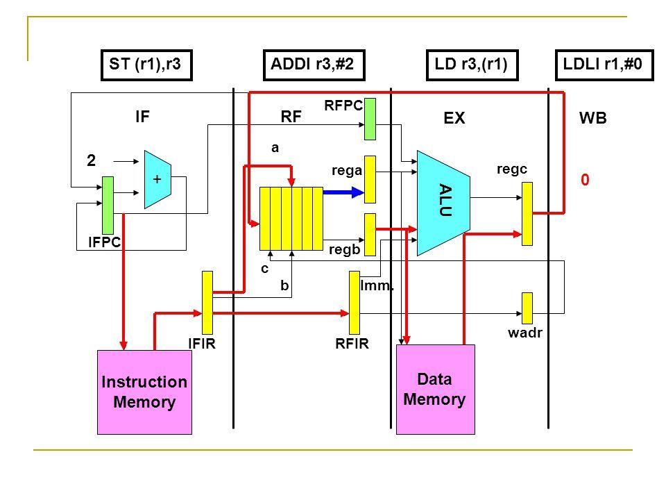 Instruction Memory + Data Memory ALU 2 IFRF EXWB IFPC RFPC IFIRRFIR wadr rega regb regc a b c Imm.