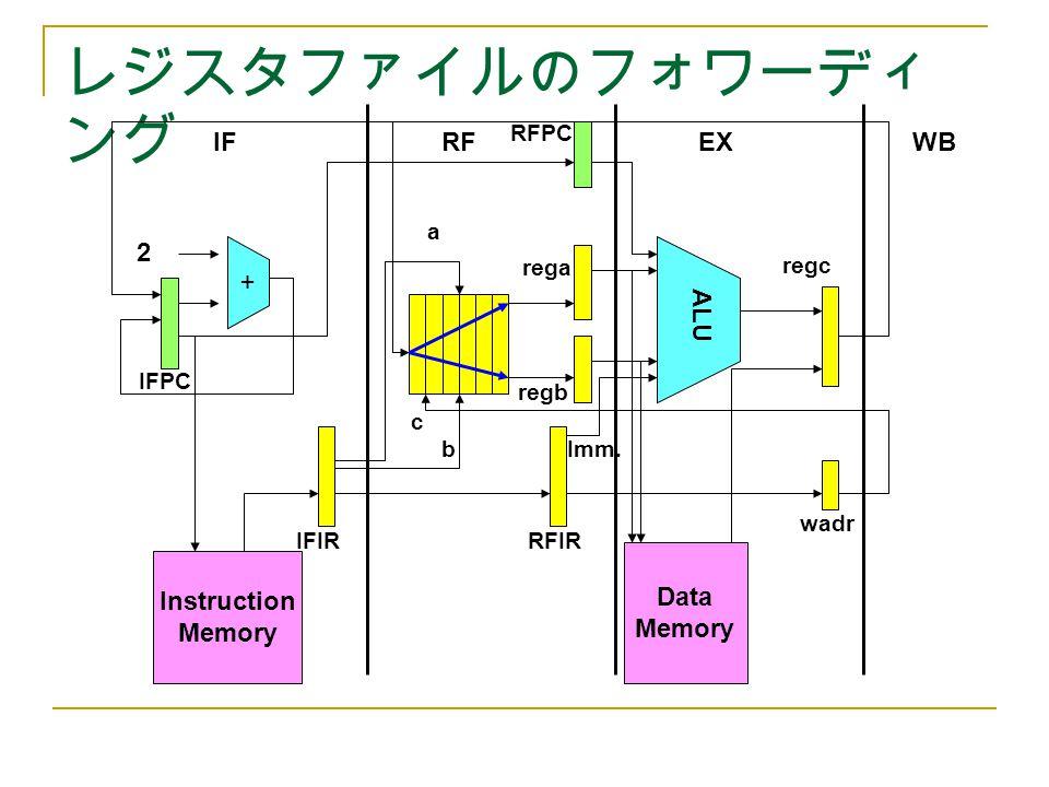 レジスタファイルのフォワーディ ング Instruction Memory + Data Memory ALU 2 IFRF EX WB IFPC RFPC IFIRRFIR wadr rega regb regc a b c Imm.