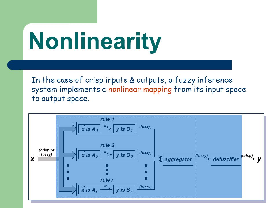 Nonlinearity In the case of crisp inputs & outputs, a fuzzy inference system implements a nonlinear mapping from its input space to output space.