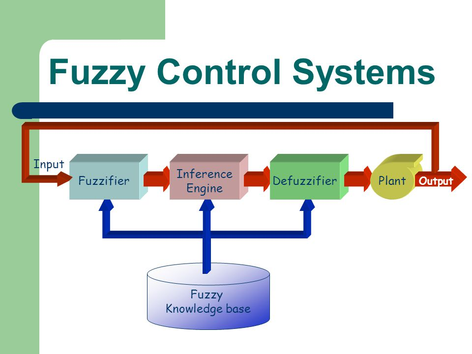 Fuzzy Control Systems Fuzzy Knowledge base Fuzzifier Inference Engine Defuzzifier Plant Output Input