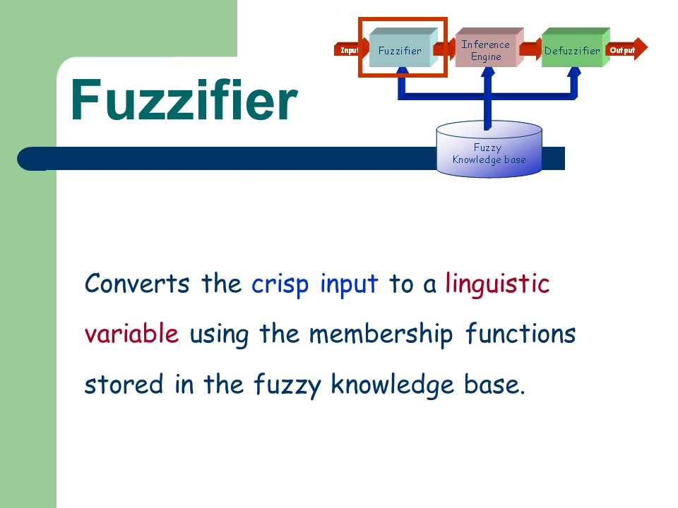 Fuzzifier Converts the crisp input to a linguistic variable using the membership functions stored in the fuzzy knowledge base.