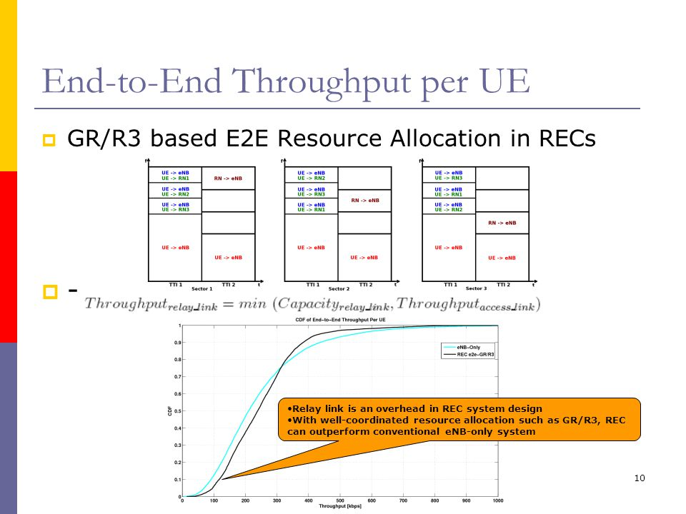 10 End-to-End Throughput per UE  GR/R3 based E2E Resource Allocation in RECs  - Relay link is an overhead in REC system design With well-coordinated resource allocation such as GR/R3, REC can outperform conventional eNB-only system