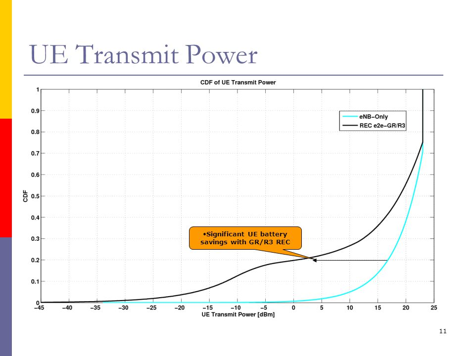 11 UE Transmit Power Significant UE battery savings with GR/R3 REC