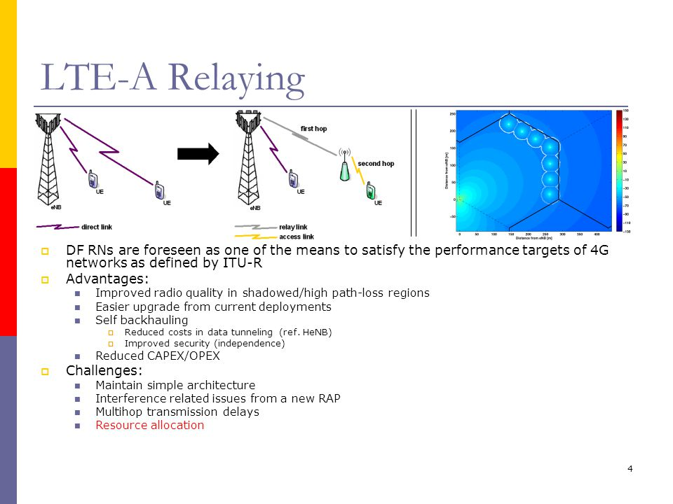 4 LTE-A Relaying  DF RNs are foreseen as one of the means to satisfy the performance targets of 4G networks as defined by ITU-R  Advantages: Improved radio quality in shadowed/high path-loss regions Easier upgrade from current deployments Self backhauling  Reduced costs in data tunneling (ref.