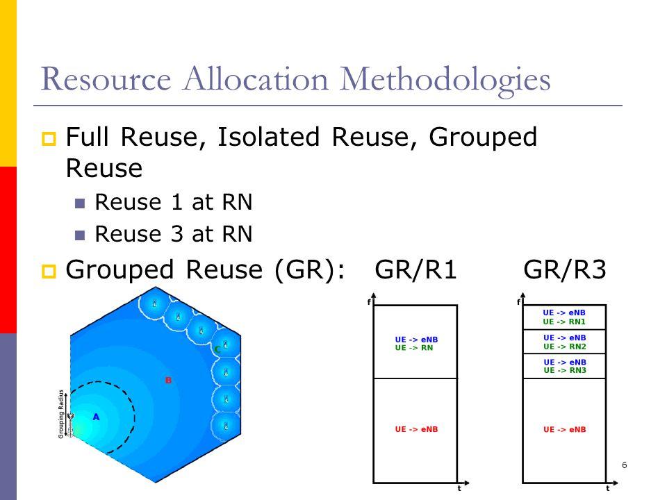 6 Resource Allocation Methodologies  Full Reuse, Isolated Reuse, Grouped Reuse Reuse 1 at RN Reuse 3 at RN  Grouped Reuse (GR): GR/R1 GR/R3