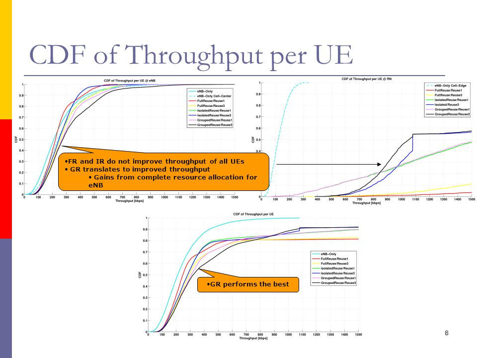 8 CDF of Throughput per UE FR and IR do not improve throughput of all UEs GR translates to improved throughput Gains from complete resource allocation for eNB GR performs the best