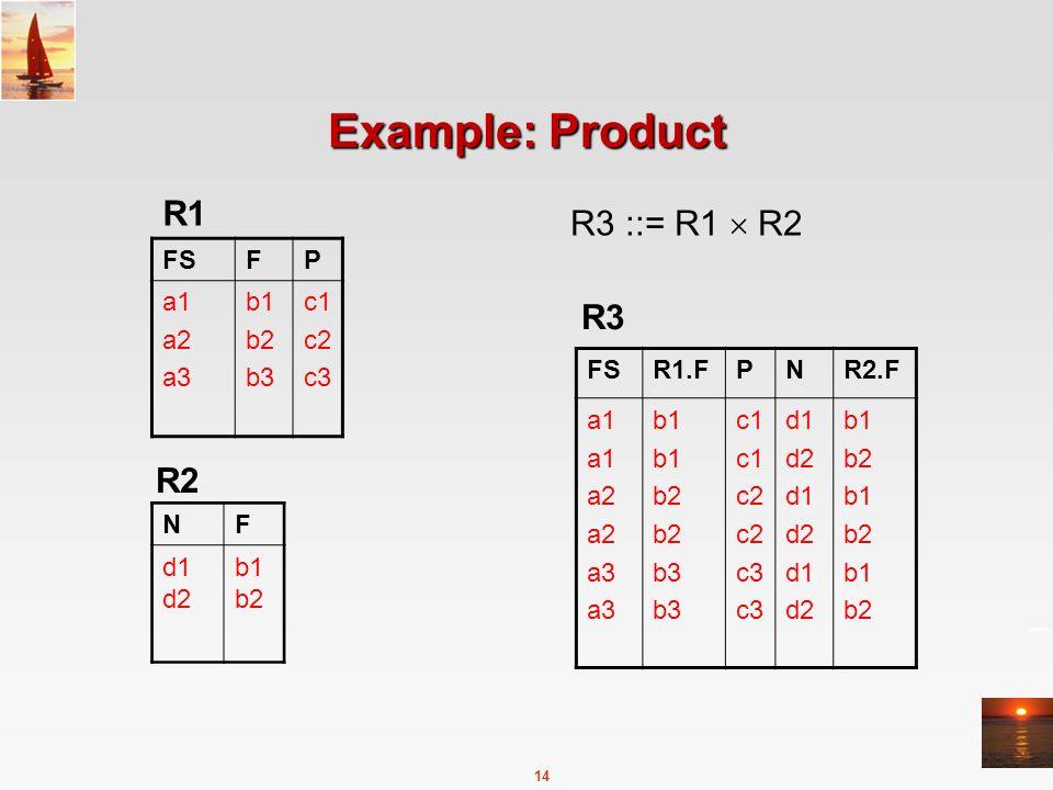 14 Example: Product FSFP a1 a2 a3 b1 b2 b3 c1 c2 c3 NF d1 d2 b1 b2 R1 R2 FSR1.FPNR2.F a1 a2 a3 b1 b2 b3 c1 c2 c3 d1 d2 d1 d2 d1 d2 b1 b2 b1 b2 b1 b2 R3 ::= R1  R2 R3