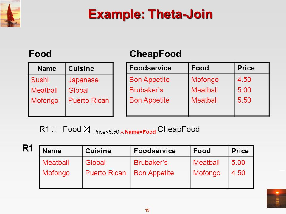 19 Example: Theta-Join FoodserviceFoodPrice Bon Appetite Brubaker's Bon Appetite Mofongo Meatball 4.50 5.00 5.50 CheapFood NameCuisine Sushi Meatball Mofongo Japanese Global Puerto Rican Food R1 ::= Food Price<5.50  Name=Food CheapFood NameCuisineFoodserviceFoodPrice Meatball Mofongo Global Puerto Rican Brubaker's Bon Appetite Meatball Mofongo 5.00 4.50 R1