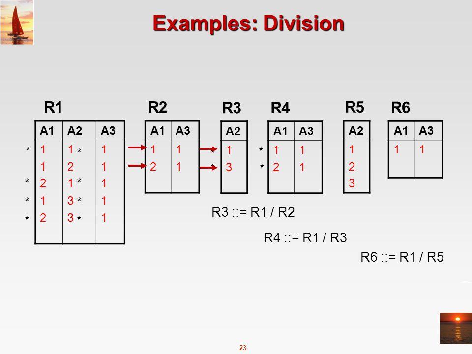 23 Examples: Division A1A2A3 1121211212 1213312133 1111111111 R1 A1A3 1212 1111 R2 A2 123123 R3 A1A3 1212 1111 R4 A2 1313 R5 A1A3 11 R6 R3 ::= R1 / R2 R4 ::= R1 / R3 R6 ::= R1 / R5 * * * * * * * * * * * *